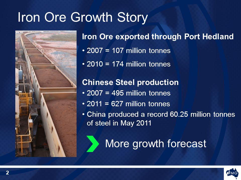Iron Ore exported through Port Hedland 2007 = 107 million tonnes 2010 = 174 million tonnes Chinese Steel production 2007 = 495 million tonnes 2011 = 627 million tonnes China produced a record 60.25 million tonnes of steel in May 2011 More growth forecast Iron Ore Growth Story 2