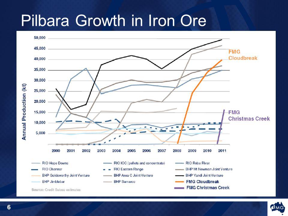 Pilbara Growth in Iron Ore 6