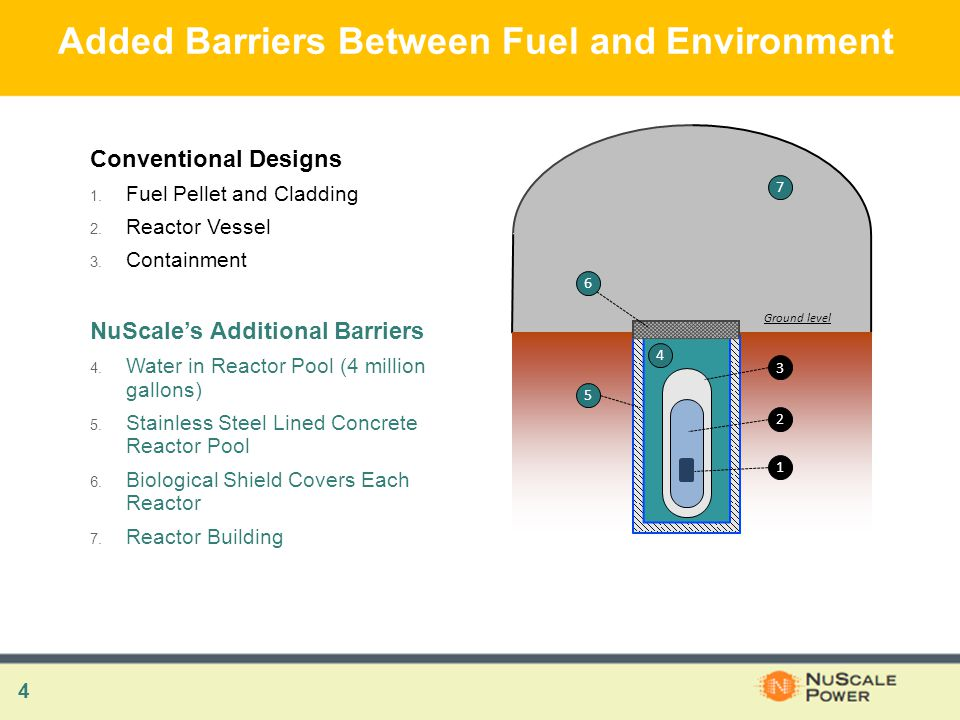 4 Added Barriers Between Fuel and Environment Conventional Designs 1.