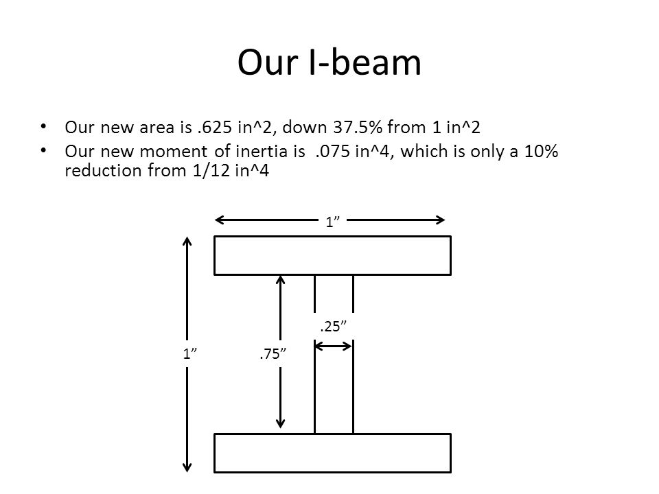 Our I-beam Our new area is.625 in^2, down 37.5% from 1 in^2 Our new moment of inertia is.075 in^4, which is only a 10% reduction from 1/12 in^4 1 1.75