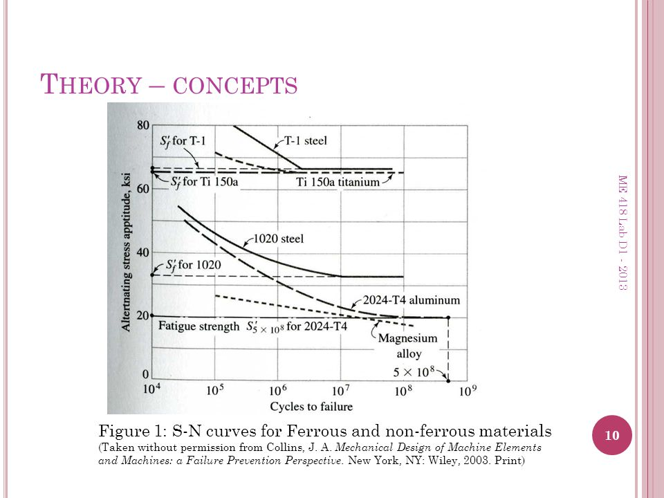 T HEORY – CONCEPTS 10 ME 418 Lab D1 - 2013 Figure 1: S-N curves for Ferrous and non-ferrous materials (Taken without permission from Collins, J. A. Me