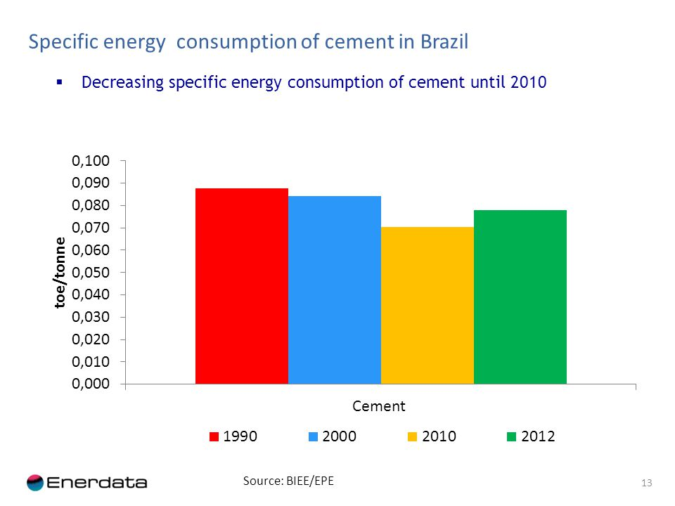 Decreasing specific energy consumption of cement until 2010 13 Source: BIEE/EPE Specific energy consumption of cement in Brazil