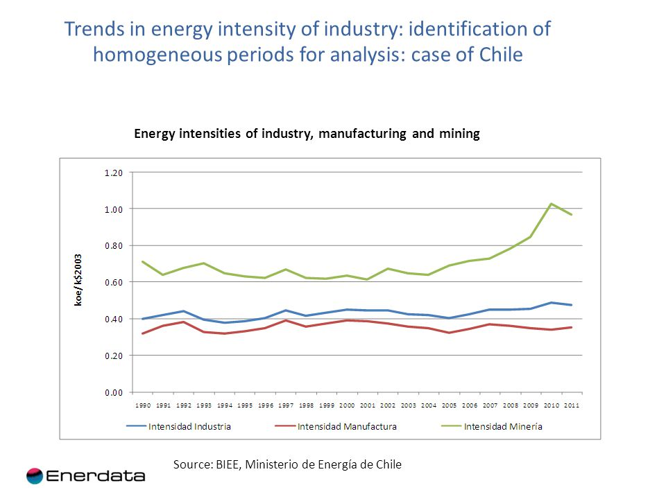 Trends in energy intensity of industry: identification of homogeneous periods for analysis: case of Chile Energy intensities of industry, manufacturing and mining Source: BIEE, Ministerio de Energía de Chile