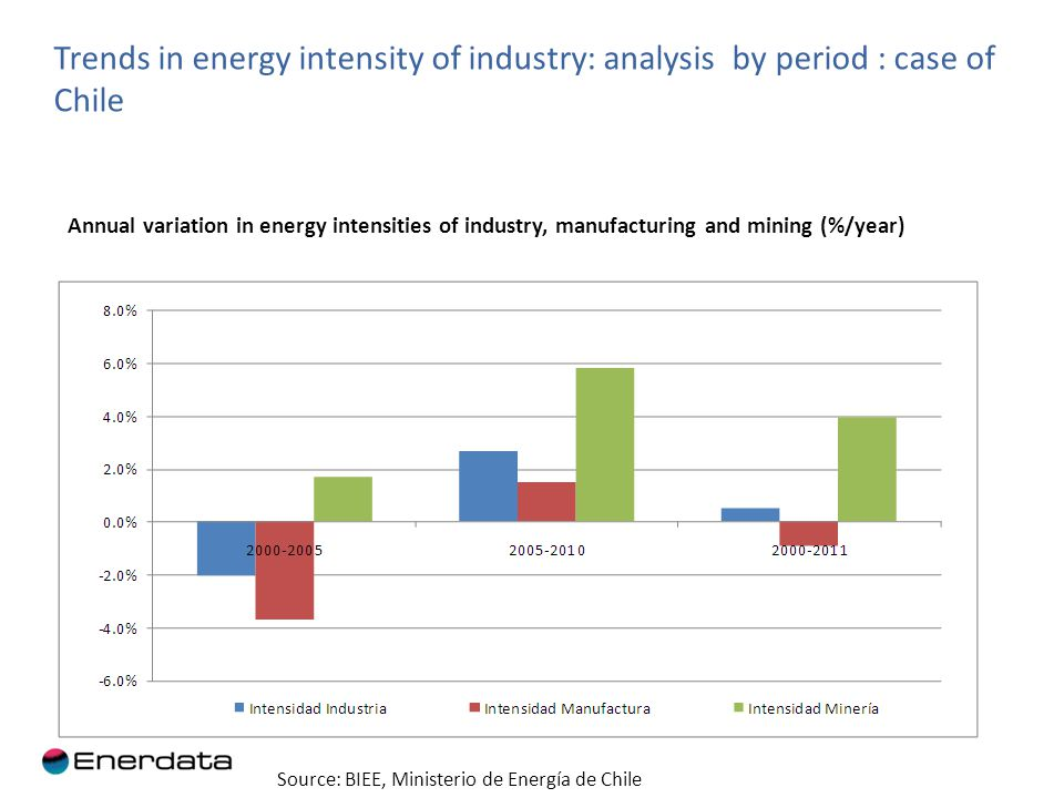 Structural changes in manufacturing industry: case of Chile Value added structure by industrial branch in Chile Source: BIEE, Ministerio de Energía de Chile