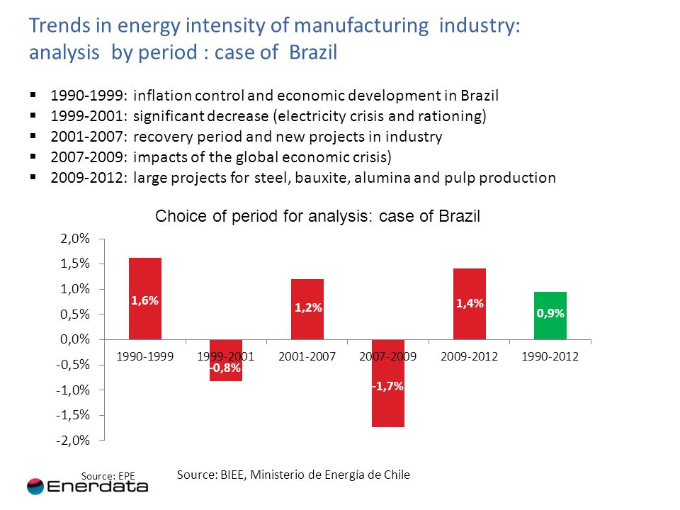 Energy consumption of manufacturing by sub-sector in Brazil Increasing relative share of food industry: sugar, processed and frozen products; Decreasing share of primary metals and chemicals (less investments and more imports) 8 Source: BIEE EPE Breakdown of the energy consumption by industrial branch: case of Brazil