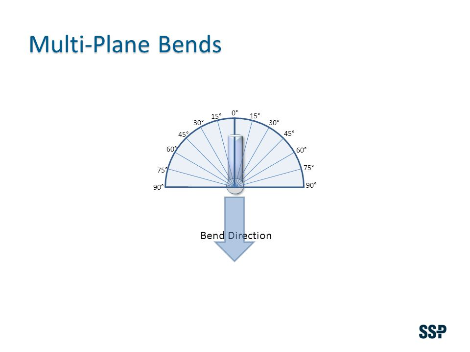 Multi-Plane Bends 15° 30° 45° 60° 75° 90° 15° 30° 45° 60° 75° 90° Bend Direction 0°