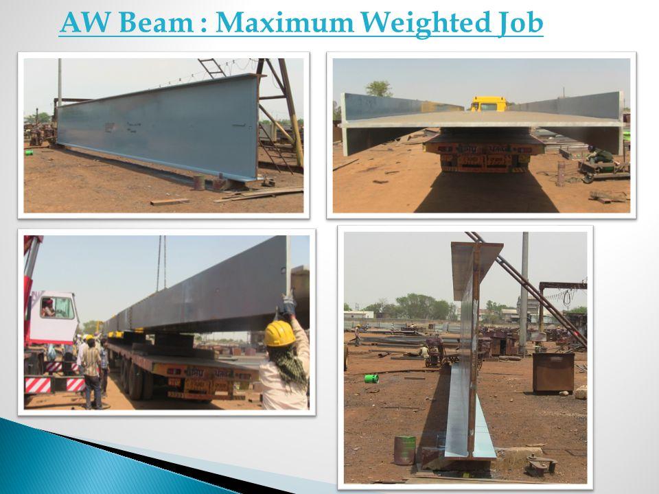 AW Beam : Maximum Weighted Job