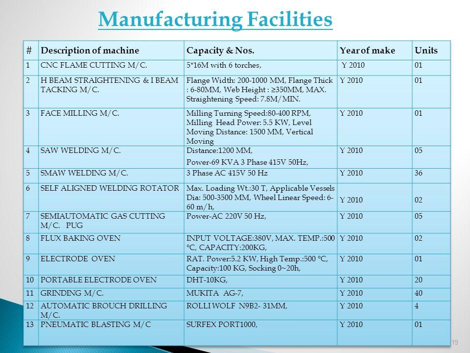 19 Manufacturing Facilities