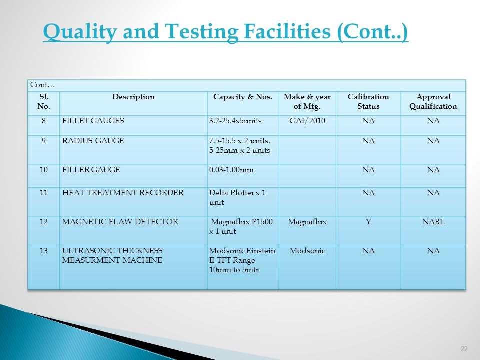 22 Quality and Testing Facilities (Cont..)
