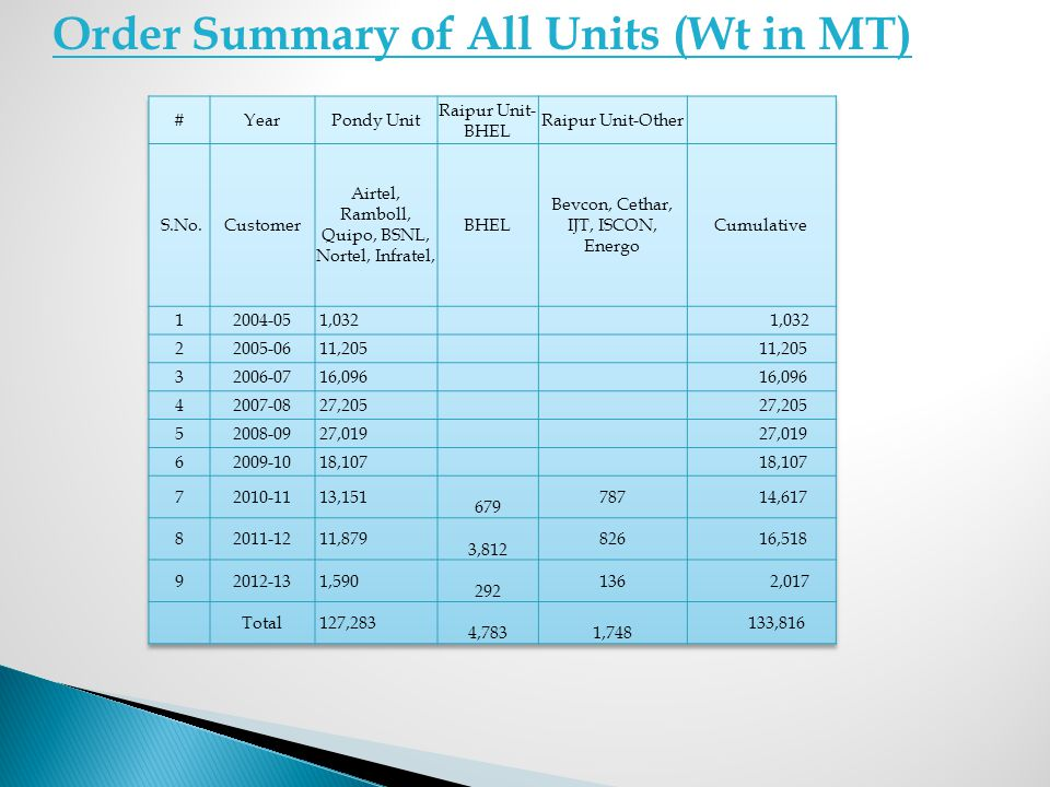 Order Summary of All Units (Wt in MT)