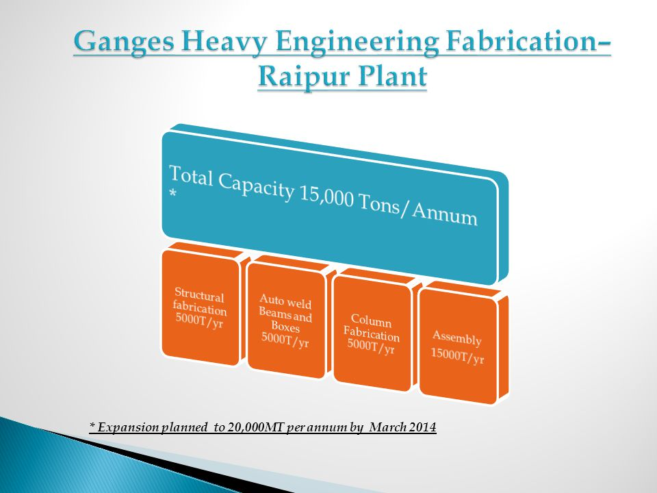 * Expansion planned to 20,000MT per annum by March 2014