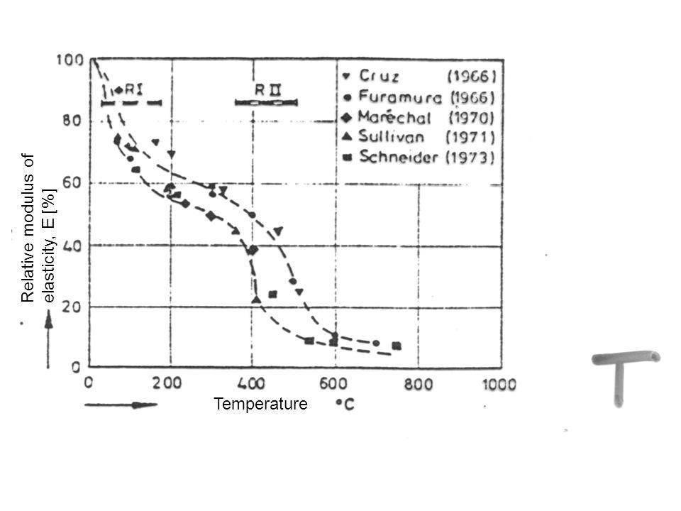 Relative modulus of elasticity, E [%] Temperature