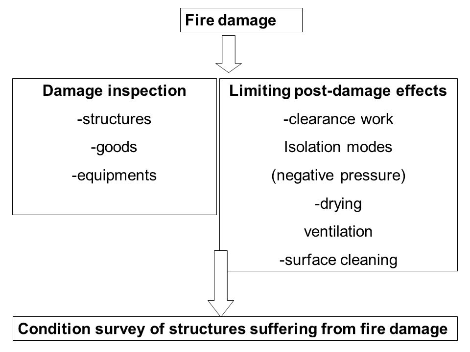 Fire damage Limiting post-damage effects -clearance work Isolation modes (negative pressure) -drying ventilation -surface cleaning Damage inspection -