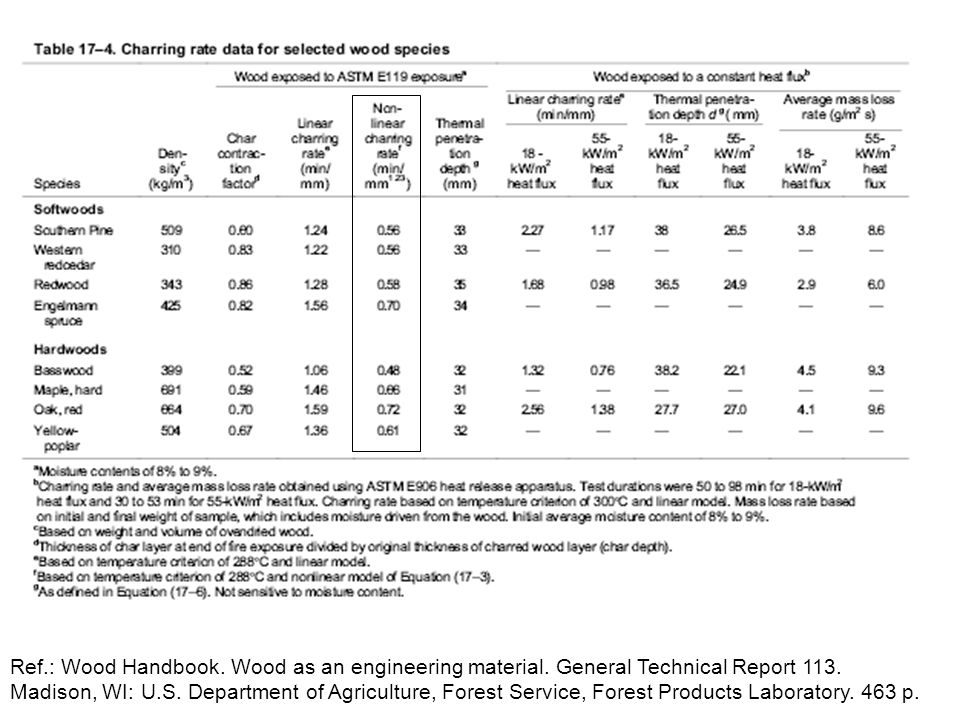 Ref.: Wood Handbook. Wood as an engineering material. General Technical Report 113. Madison, WI: U.S. Department of Agriculture, Forest Service, Fores