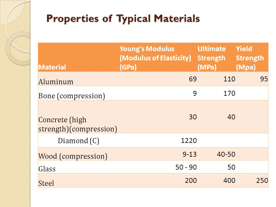 Properties of Typical Materials Material Young's Modulus (Modulus of Elasticity) (GPa) Ultimate Strength (MPa) Yield Strength (Mpa) Aluminum 69 11095