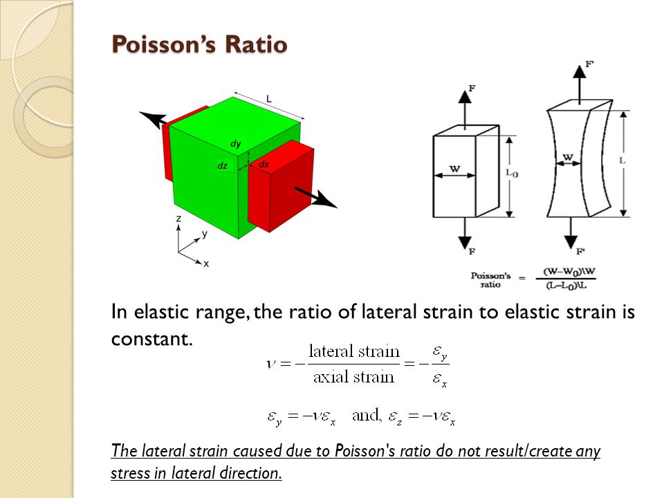 Poissons Ratio In elastic range, the ratio of lateral strain to elastic strain is constant. The lateral strain caused due to Poisson's ratio do not re