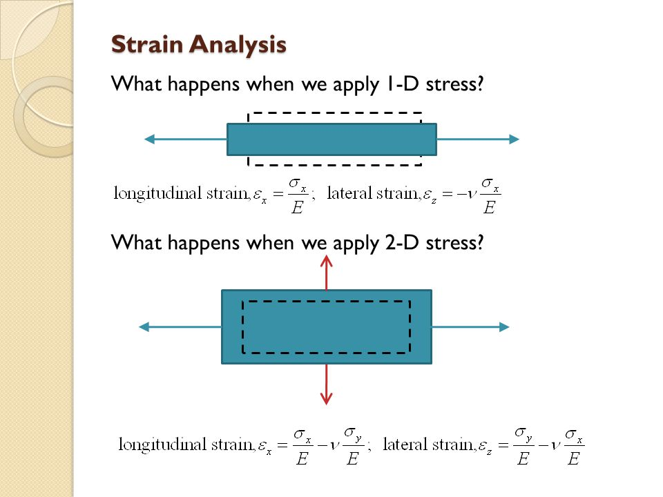 Strain Analysis What happens when we apply 1-D stress? What happens when we apply 2-D stress?