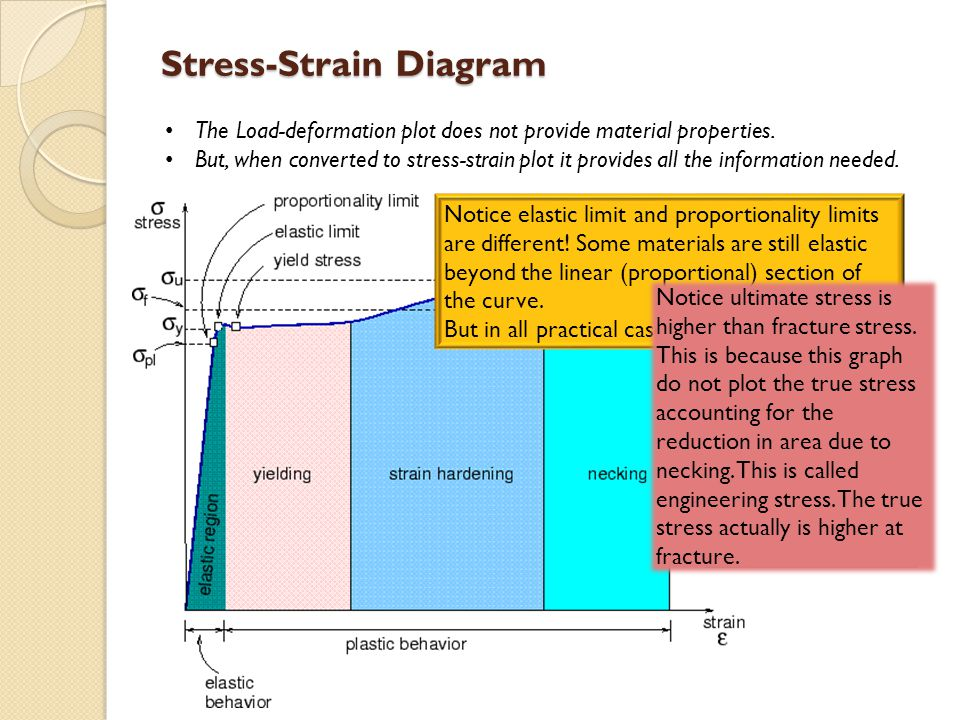 Glossary Proportionality Limit: The point till which the stress-strain curve is linear.