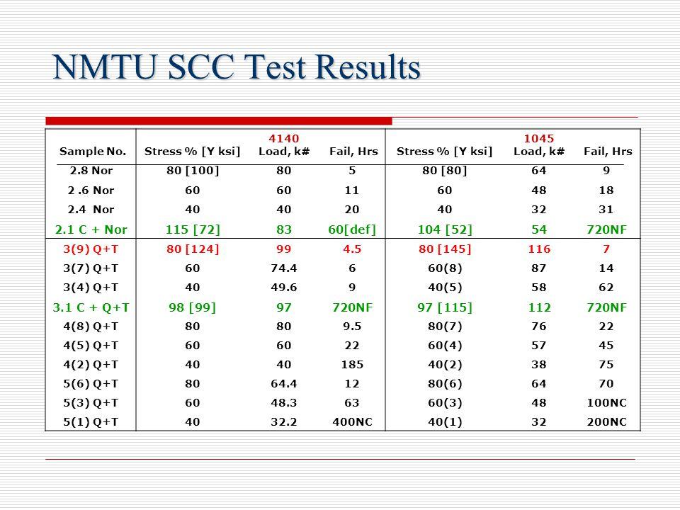 NMTU SCC Test Results Sample No.Stress % [Y ksi] 4140 Load, k# Fail, HrsStress % [Y ksi] 1045 Load, k# Fail, Hrs 2.8 Nor80 [100]80580 [80]649 2.6 Nor6