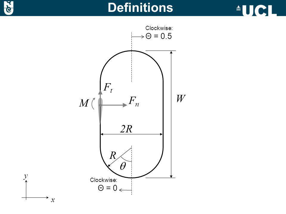 W 2R Clockwise: Θ = 0.5 Clockwise: Θ = 0 FnFn FtFt M y x R Definitions