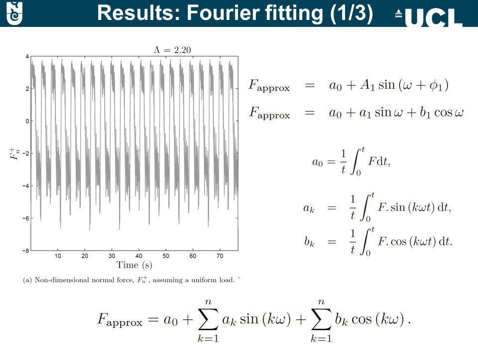 Results: Fourier fitting (1/3)