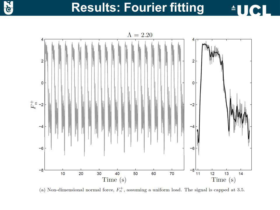 Results: Fourier fitting
