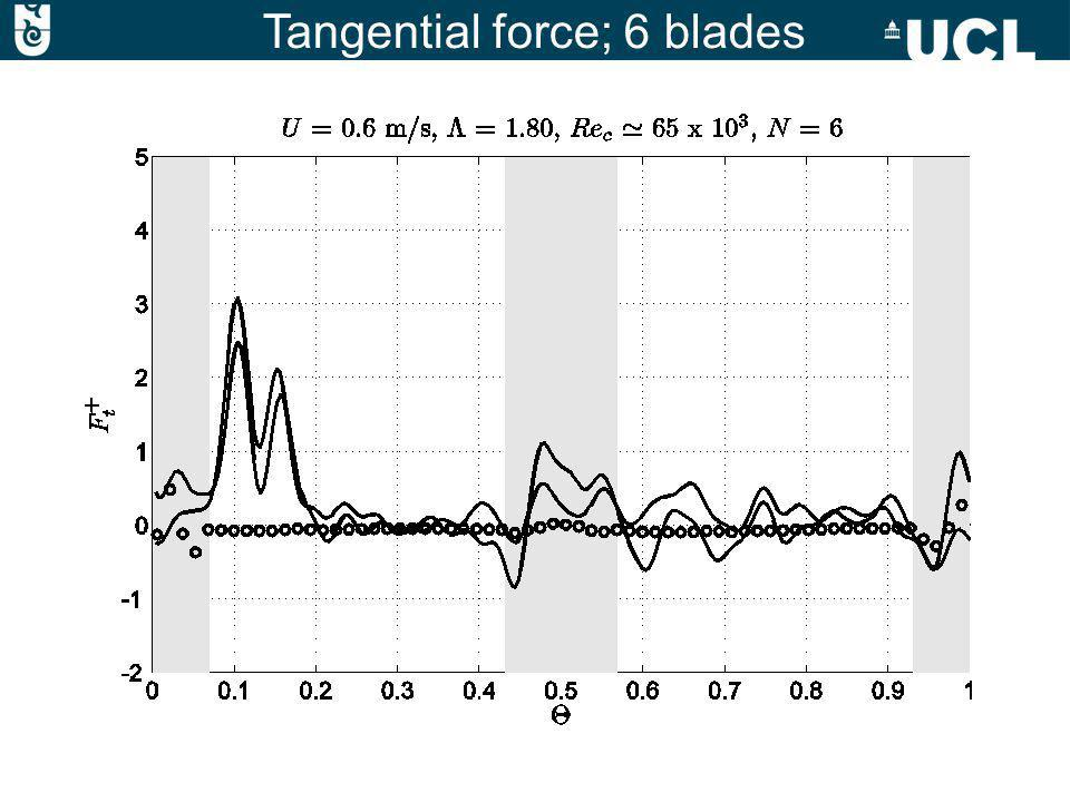 Tangential force; 6 blades