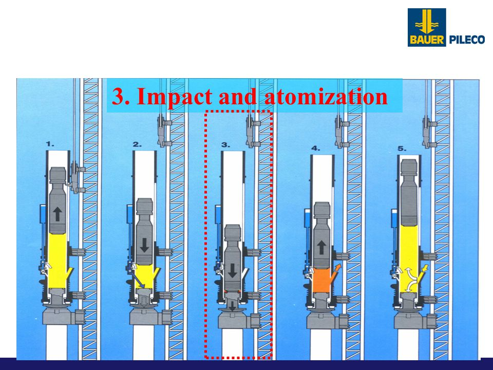 Functional operation of a Pileco Diesel Hammer 3. Impact and atomization