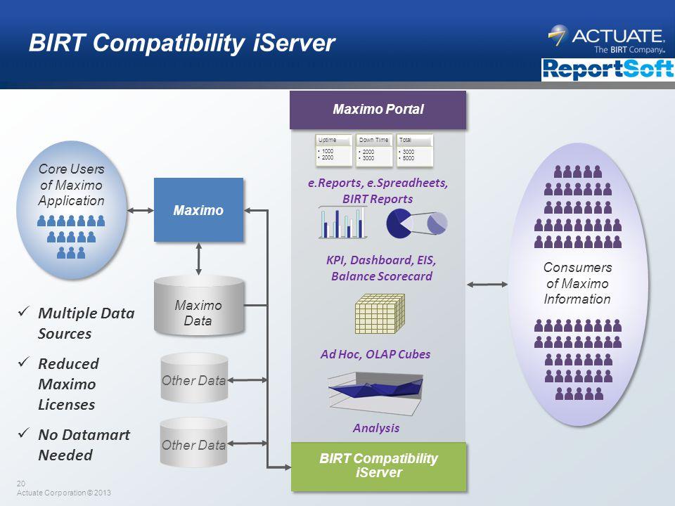 20 Actuate Corporation © 2013 Maximo BIRT Compatibility iServer Maximo Data BIRT Compatibility iServer e.Reports, e.Spreadheets, BIRT Reports KPI, Das