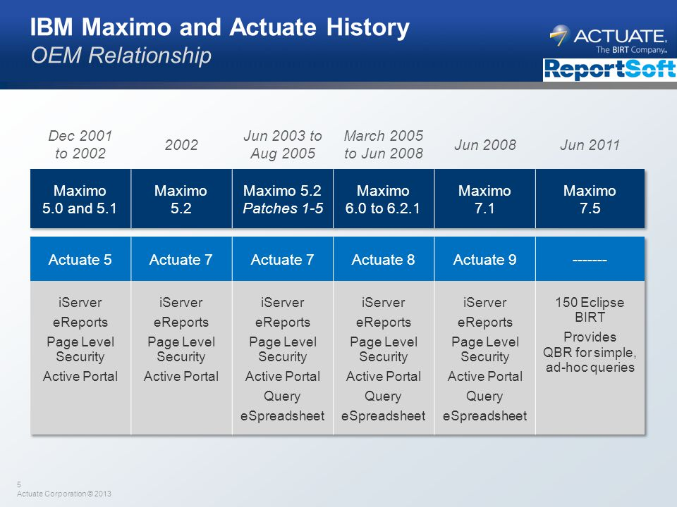 5 Actuate Corporation © 2013 IBM Maximo and Actuate History OEM Relationship