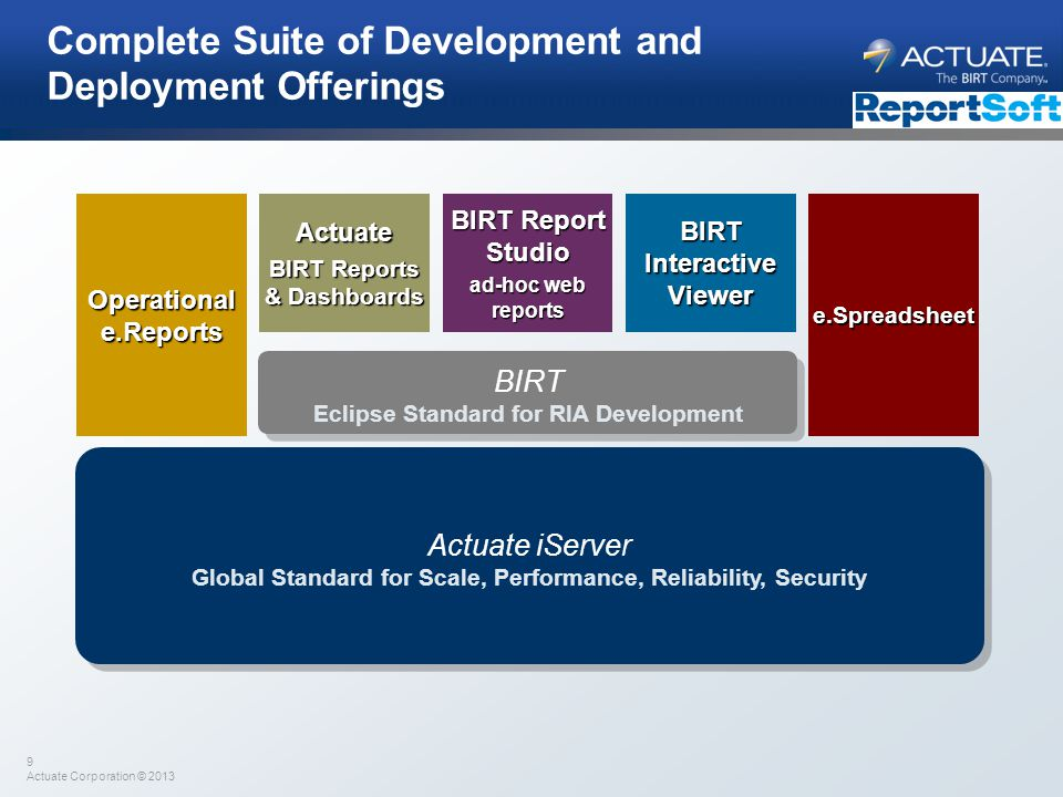 9 Actuate Corporation © 2013 Complete Suite of Development and Deployment Offerings Actuate iServer Global Standard for Scale, Performance, Reliabilit