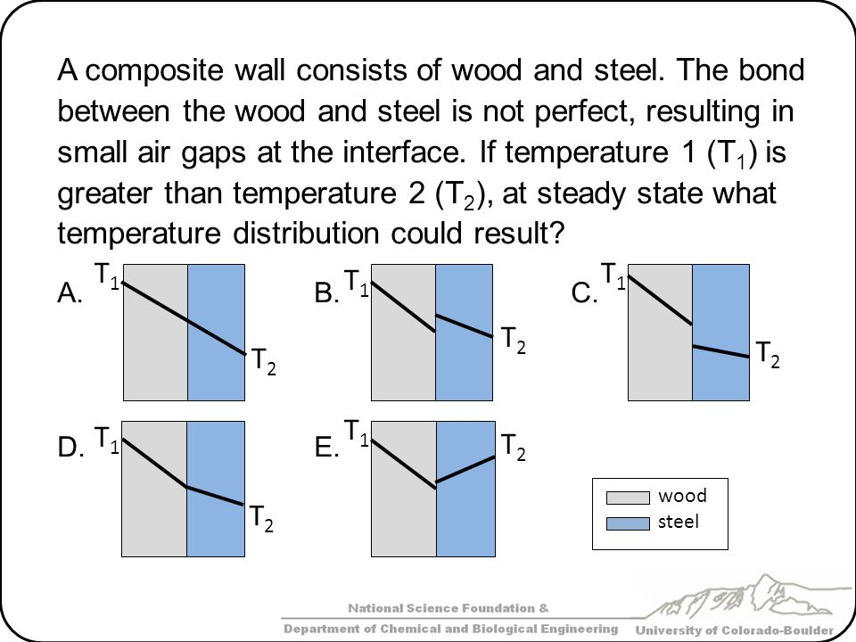 A composite wall consists of wood and steel. The bond between the wood and steel is not perfect, resulting in small air gaps at the interface. If temp