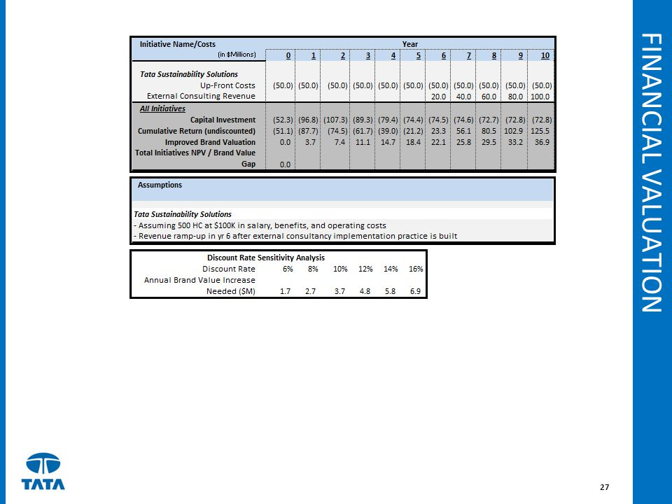 FINANCIAL VALUATION 27