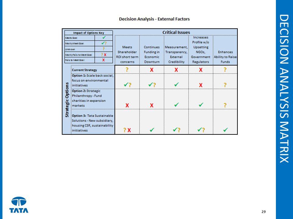 DECISION ANALYSIS MATRIX 29