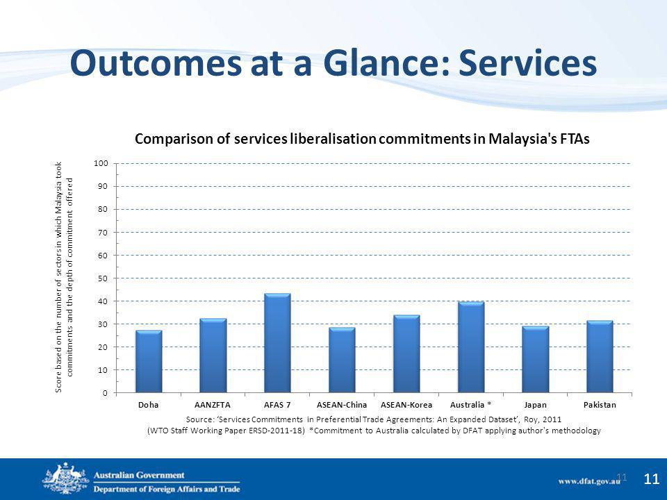Outcomes at a Glance: Services 11