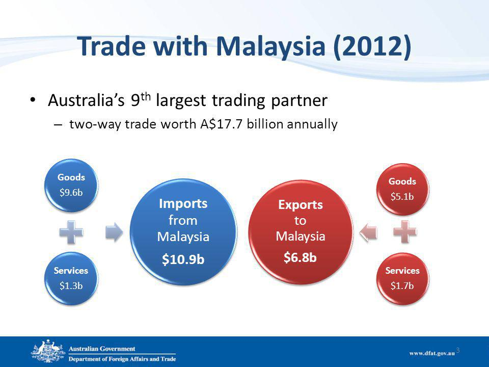 Trade with Malaysia (2012) Australias 9 th largest trading partner – two-way trade worth A$17.7 billion annually 3 Goods $9.6b Services $1.3b Imports