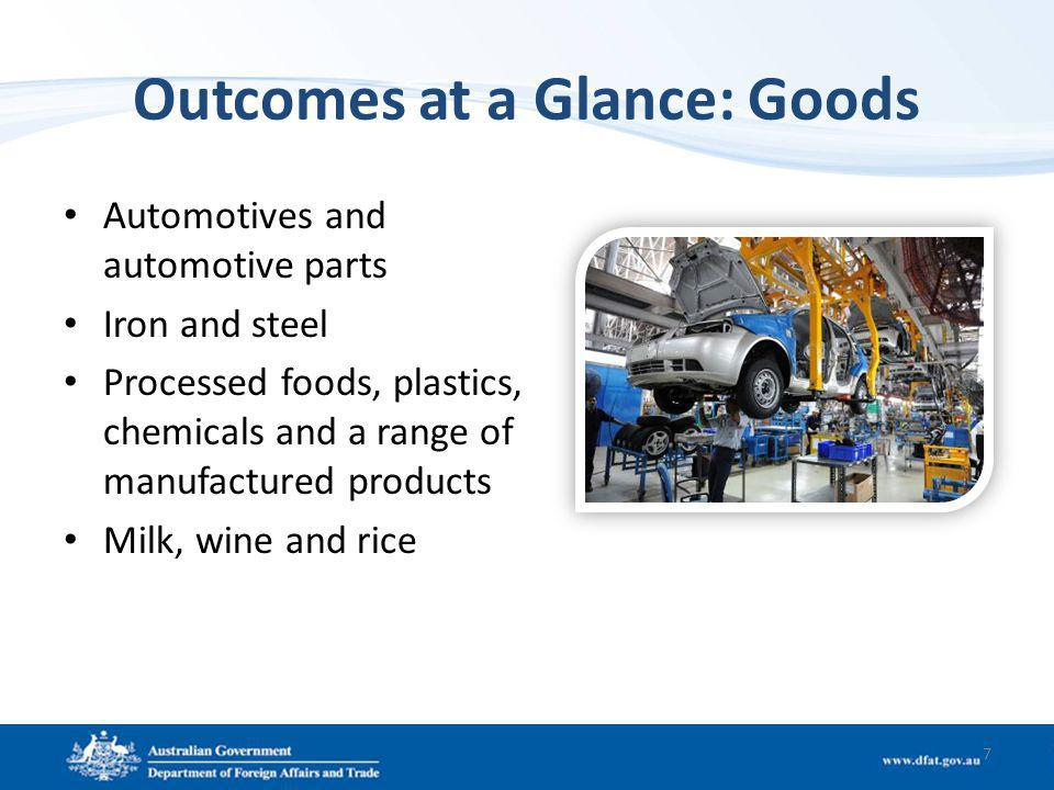 Outcomes at a Glance: Goods Automotives and automotive parts Iron and steel Processed foods, plastics, chemicals and a range of manufactured products