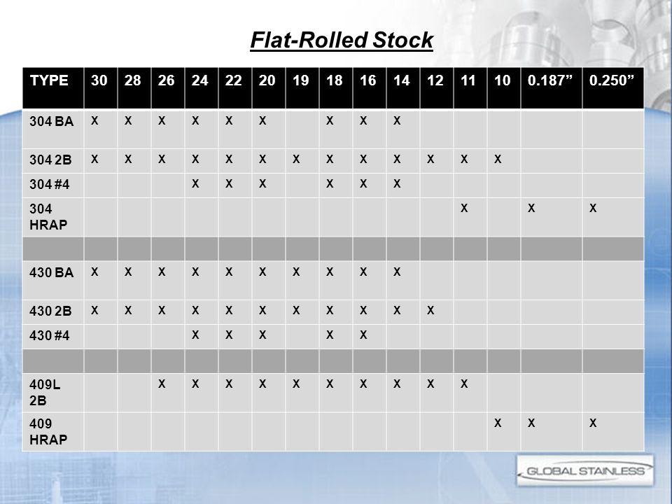 Flat-Rolled Stock TYPE302826242220191816141211100.1870.250 304 BA XXXXXXXXX 304 2B XXXXXXXXXXXXX 304 #4 XXXXXX 304 HRAP XXX 430 BA XXXXXXXXXX 430 2B X