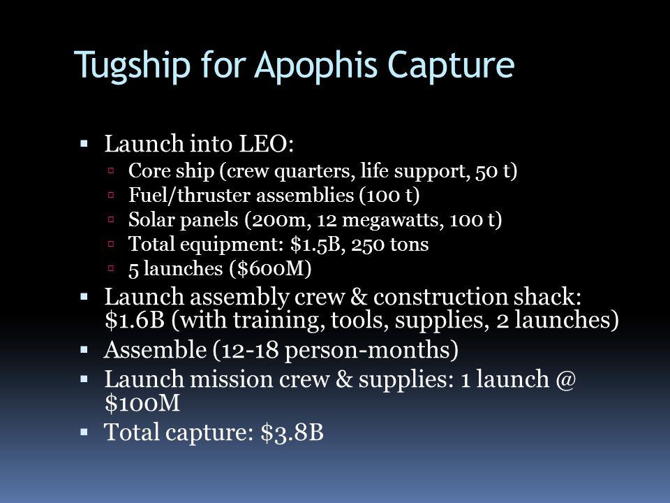 Tugship for Apophis Capture Launch into LEO: Core ship (crew quarters, life support, 50 t) Fuel/thruster assemblies (100 t) Solar panels (200m, 12 meg