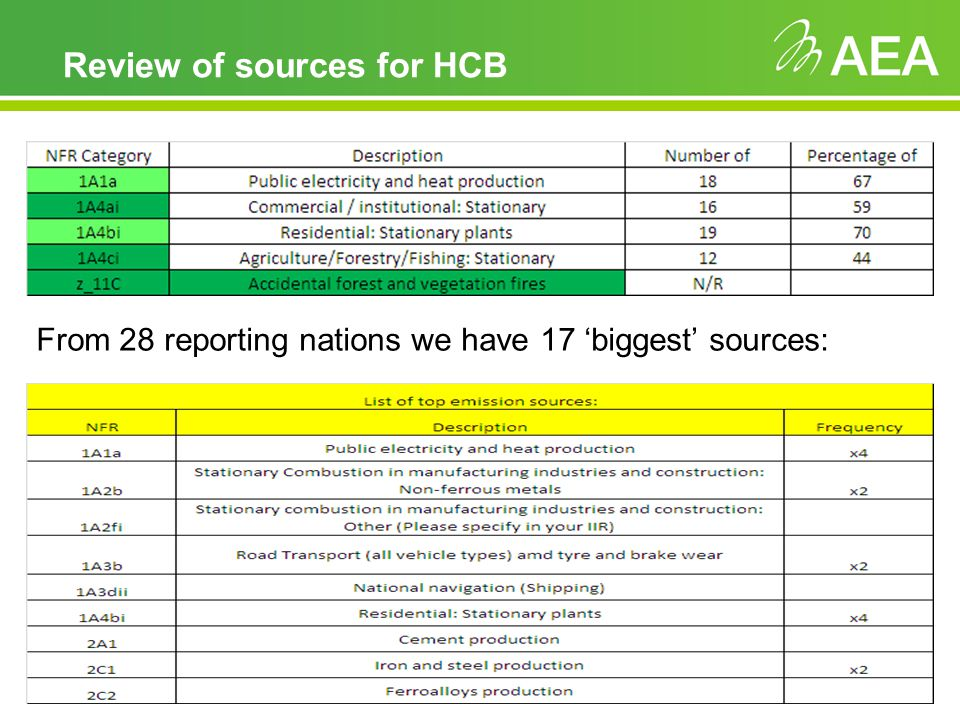 Review of sources for HCB From 28 reporting nations we have 17 biggest sources: