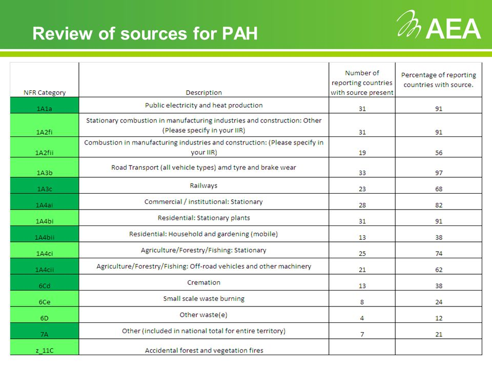 Review of sources for PAH