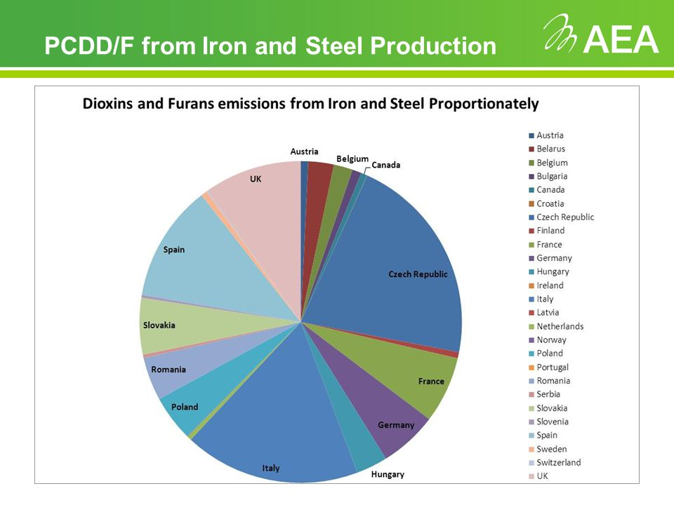 PCDD/F from Iron and Steel Production