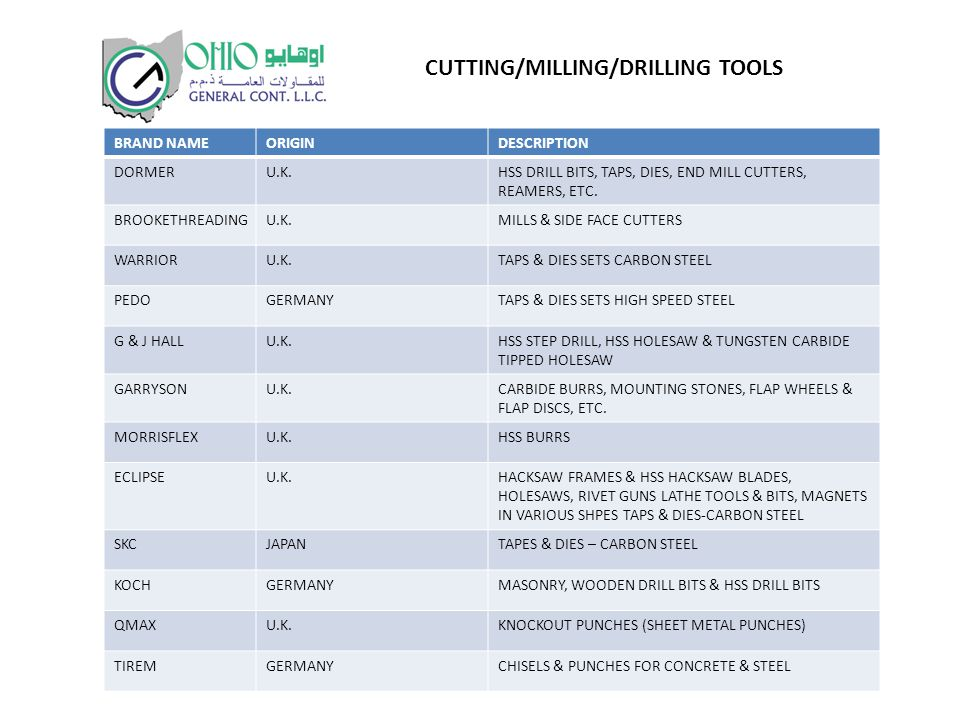BRAND NAMEORIGINDESCRIPTION DORMERU.K.HSS DRILL BITS, TAPS, DIES, END MILL CUTTERS, REAMERS, ETC.