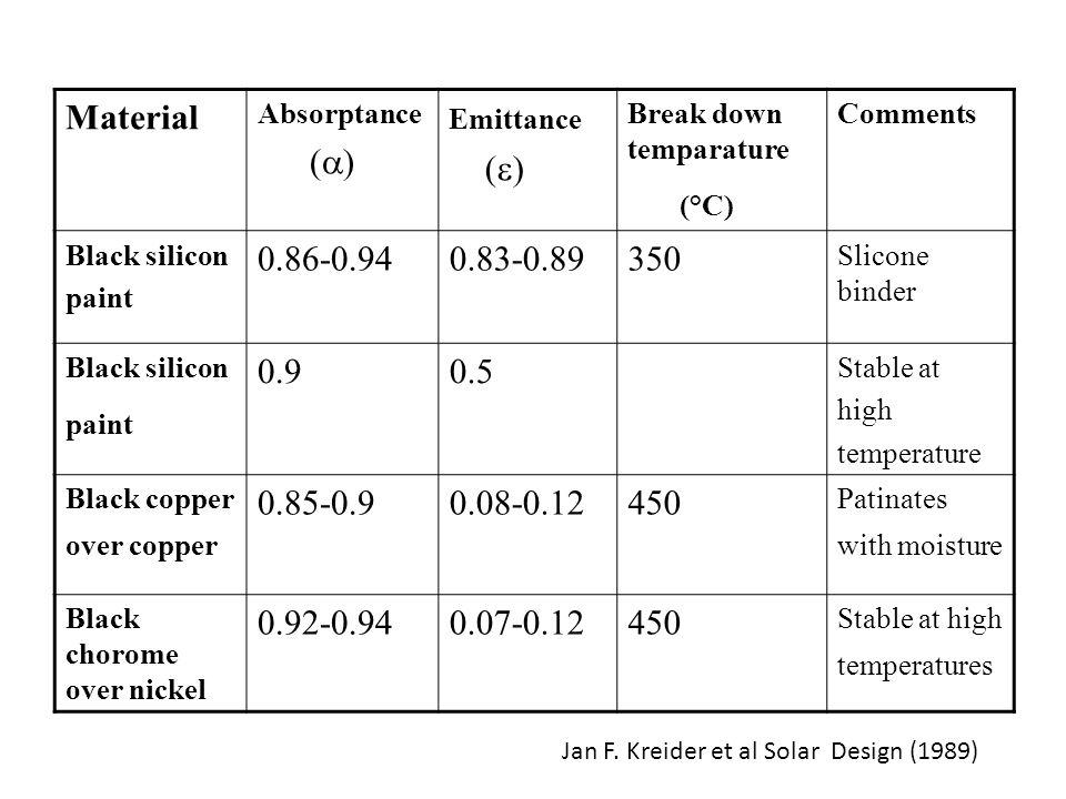 Material Absorptance ( ) Emittance ( ) Break down temparature (°C) Comments Black silicon paint 0.86-0.940.83-0.89350 Slicone binder Black silicon pai