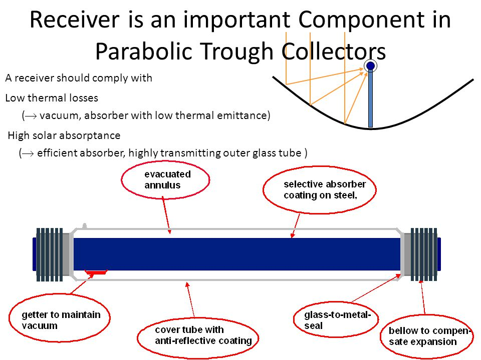 Receiver is an important Component in Parabolic Trough Collectors A receiver should comply with Low thermal losses ( vacuum, absorber with low thermal