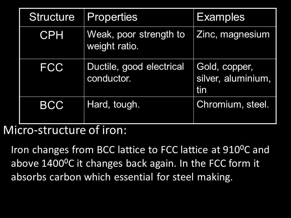 StructurePropertiesExamples CPH Weak, poor strength to weight ratio.