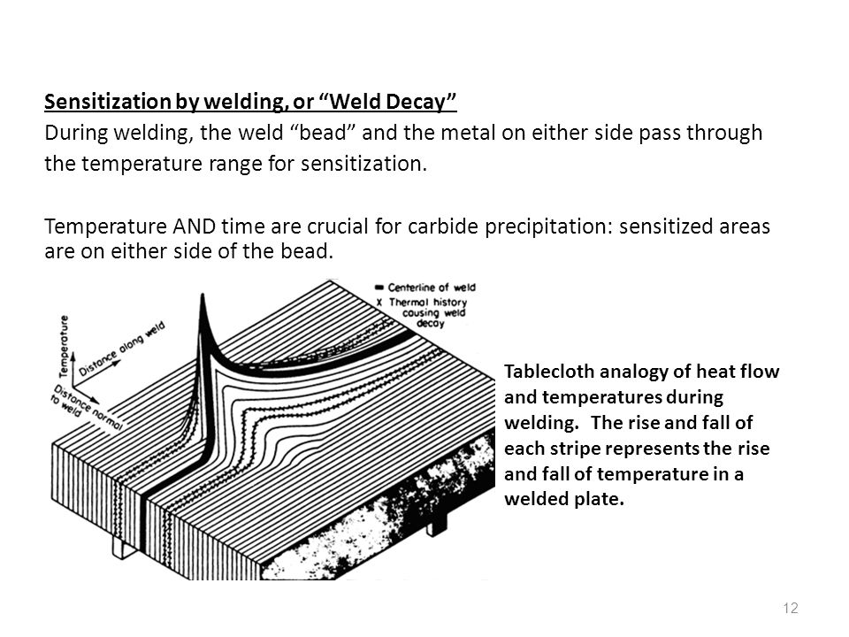 12 Sensitization by welding, or Weld Decay During welding, the weld bead and the metal on either side pass through the temperature range for sensitiza
