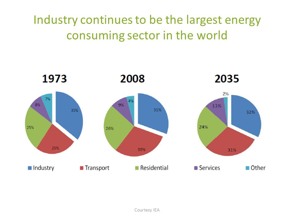 Industry continues to be the largest energy consuming sector in the world Courtesy IEA
