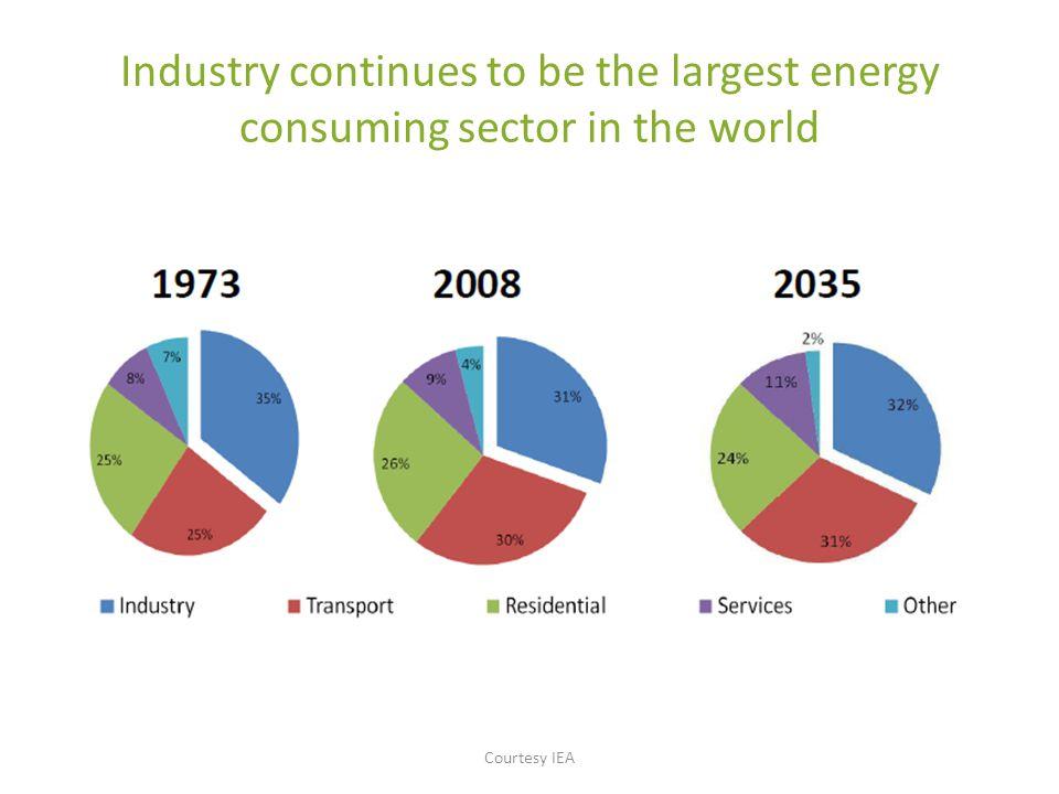 Energy efficiency has already taken root in industry…… Courtesy IEA