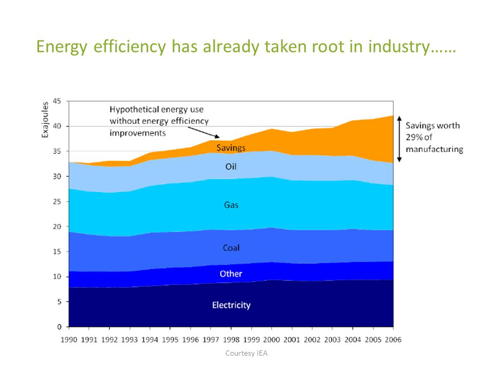 Energy efficiency has already taken root in industry…… Courtesy IEA